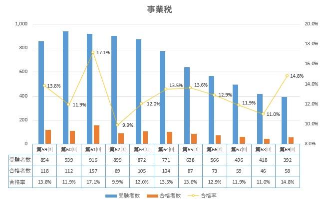 事業税 合格率