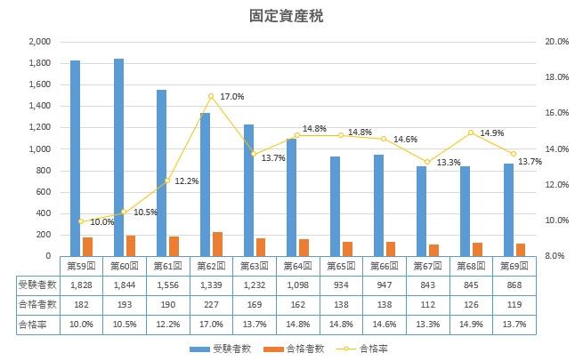 固定資産税 合格率