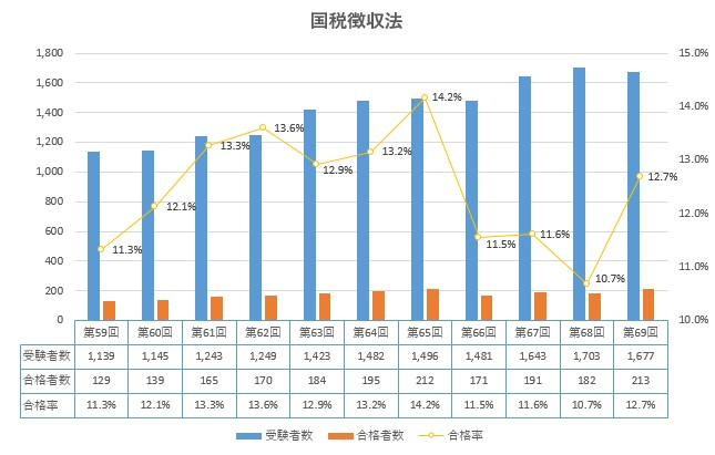 国税徴収法 合格率