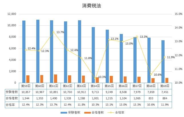 消費税法 合格率