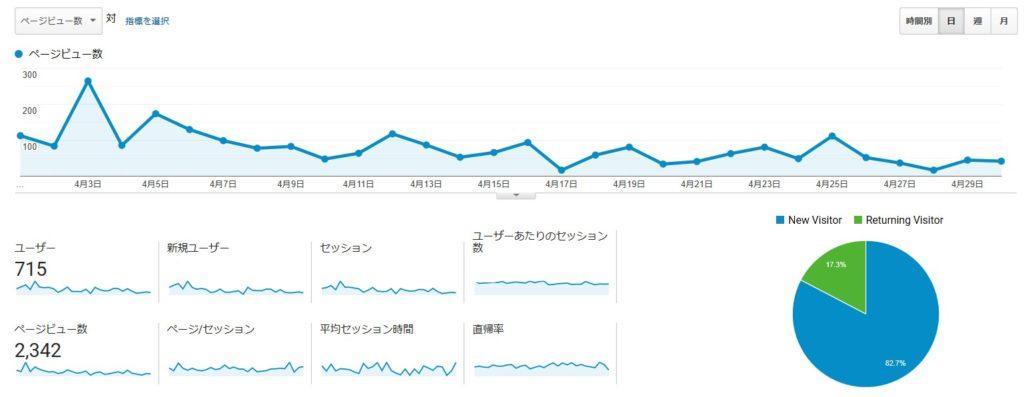 ブログのPV数