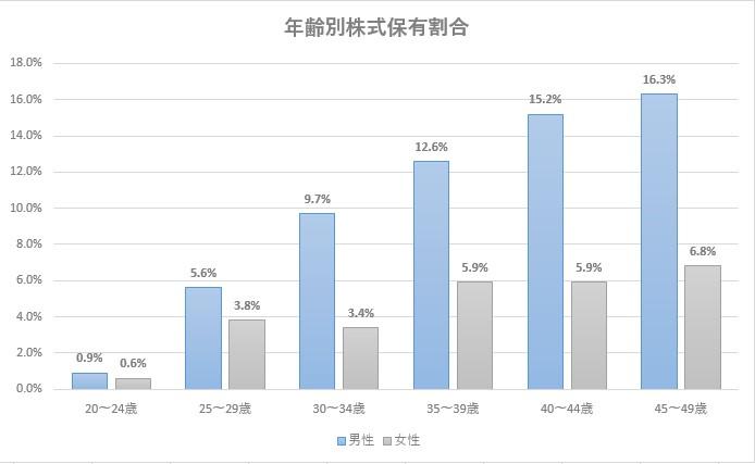 年齢別株式保有割合