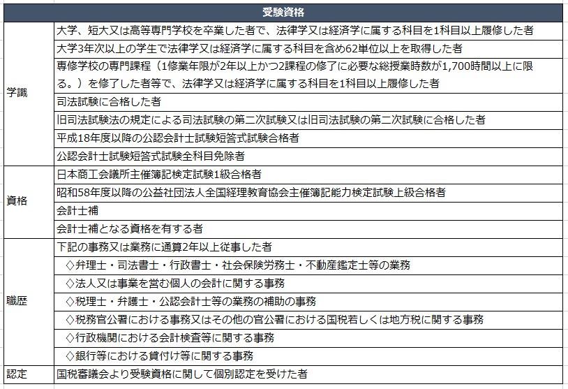 税理士試験 受験資格