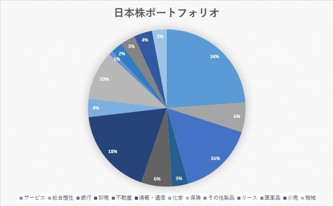 日本株 ポートフォリオ