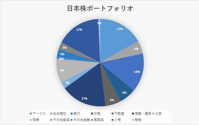 日本株ポートフォリオ 9月
